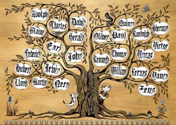 Популярные английские имена